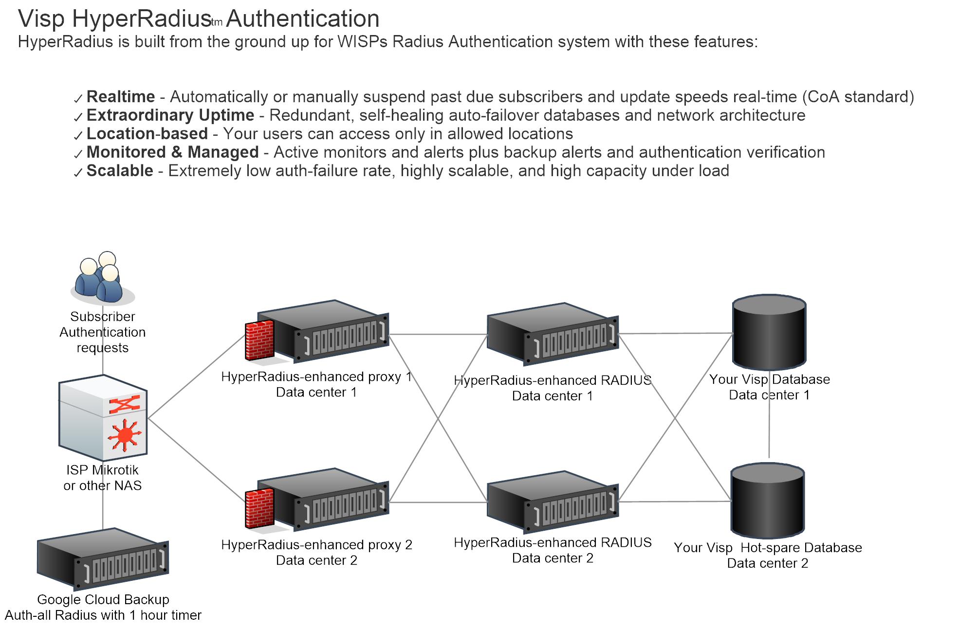High Availability Authentication Upgrade - VISP